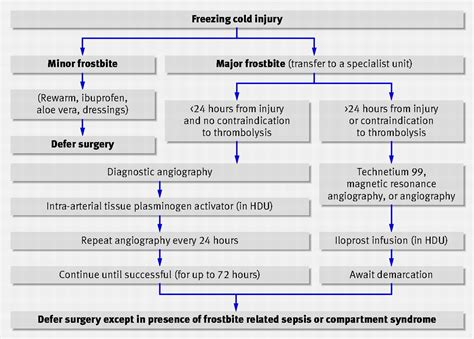 Managing frostbite | The BMJ