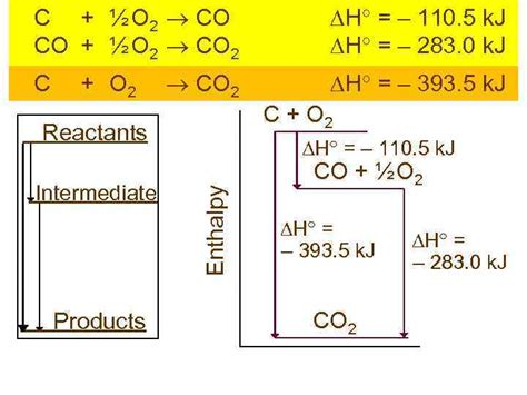 Chemical thermodynamics lesson plan 1 Types of